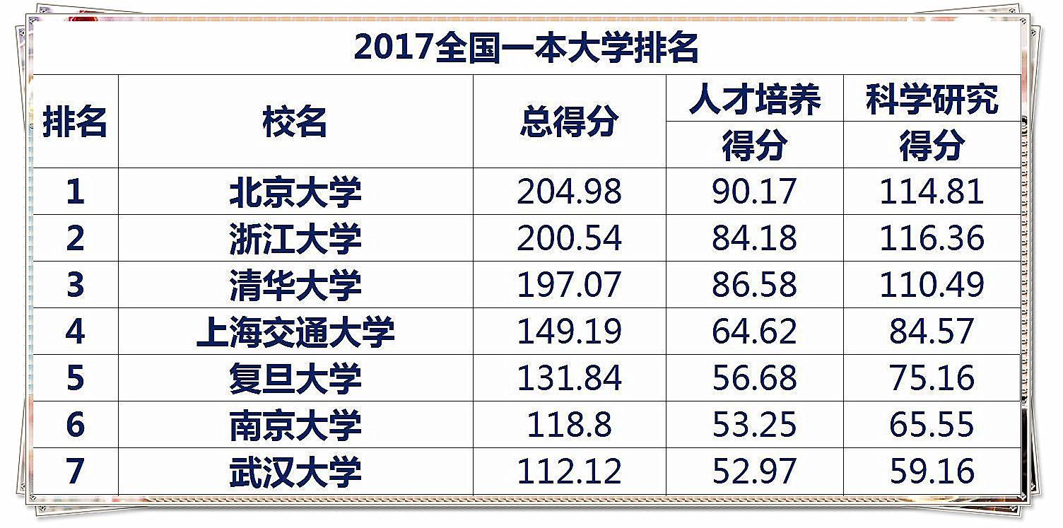 """2017全新:150所""""一本大学""""排名!厉害程度一目了然!"""