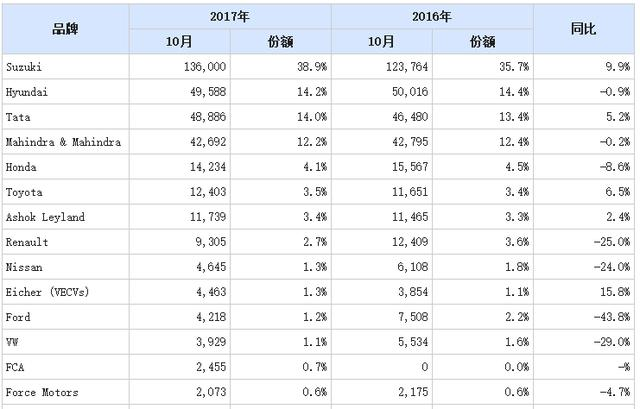 10月份本田在日本销量比中国少9万多辆,谁养活了本田?